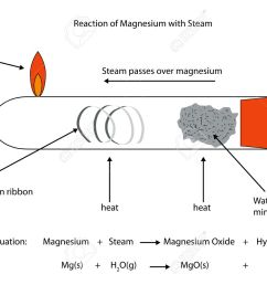 labelled diagram of magnesium reacting with steam  [ 1300 x 944 Pixel ]