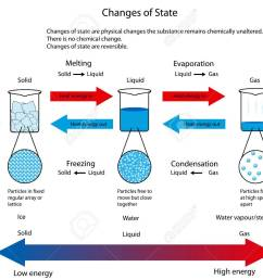 diagram illustrating the physical changes of state from solid to liquid to gas showing particle arrangement [ 1300 x 1044 Pixel ]
