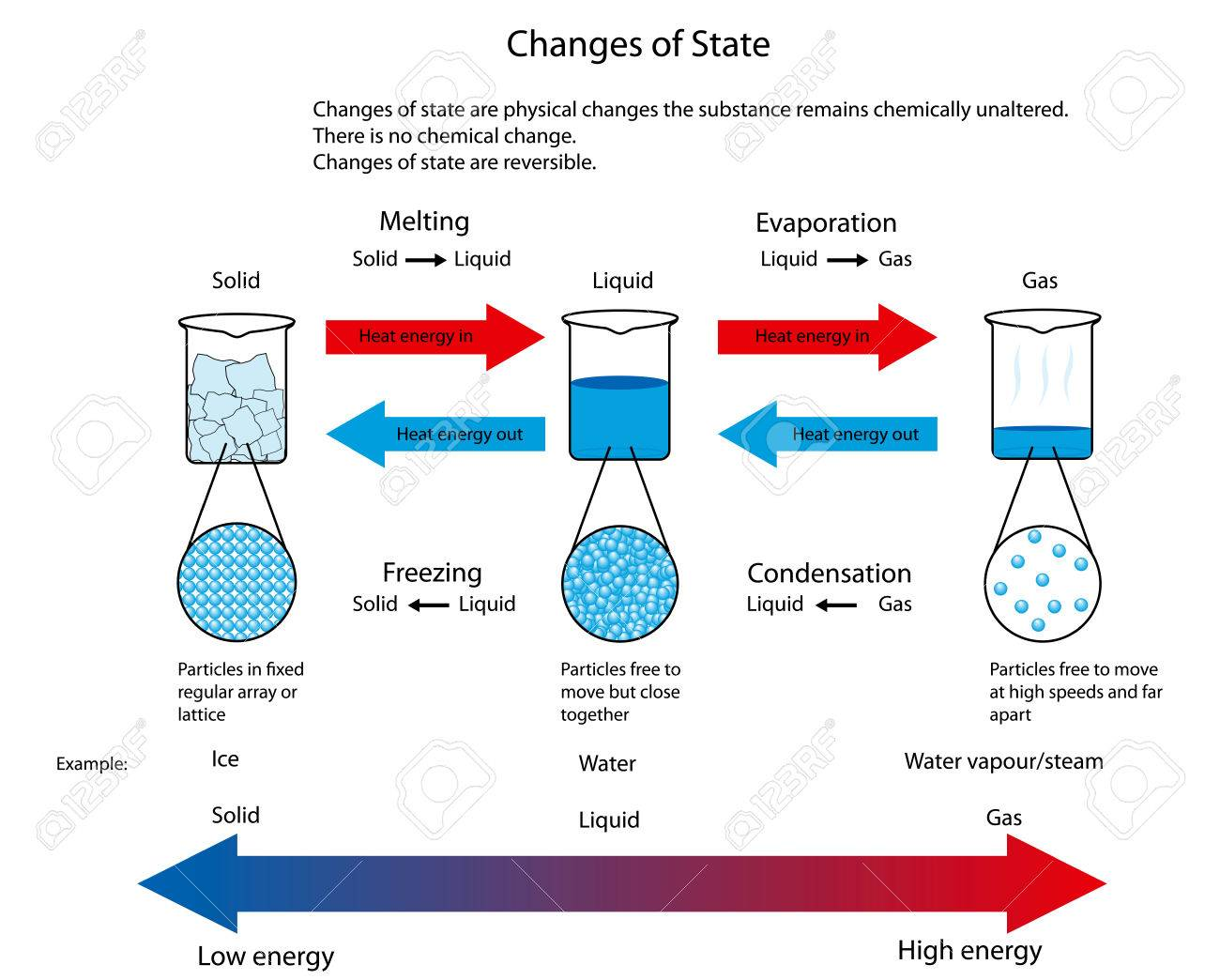hight resolution of diagram illustrating the physical changes of state from solid to liquid to gas showing particle arrangement