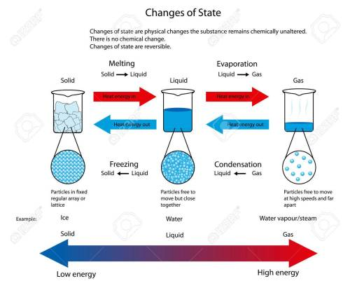 small resolution of diagram illustrating the physical changes of state from solid to liquid to gas showing particle arrangement