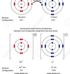 diagram to show ionic bonding in sodium chloride royalty free diagram for sodium hydroxide diagram for sodium [ 855 x 1300 Pixel ]