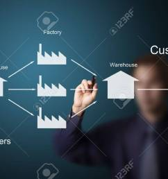 business man drawing supply chain chart stock photo 13193903 [ 1300 x 866 Pixel ]