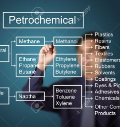 business man writing petrochemical and derivatives industry diagram on whiteboard stock photo 13225249 [ 1300 x 1003 Pixel ]