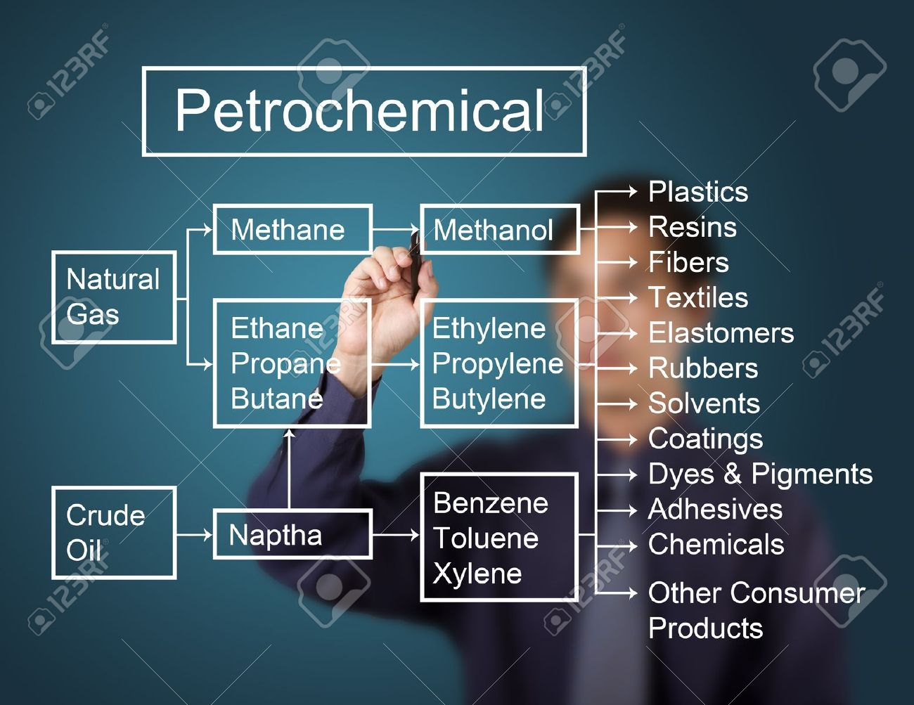 hight resolution of business man writing petrochemical and derivatives industry diagram on whiteboard stock photo 13225249