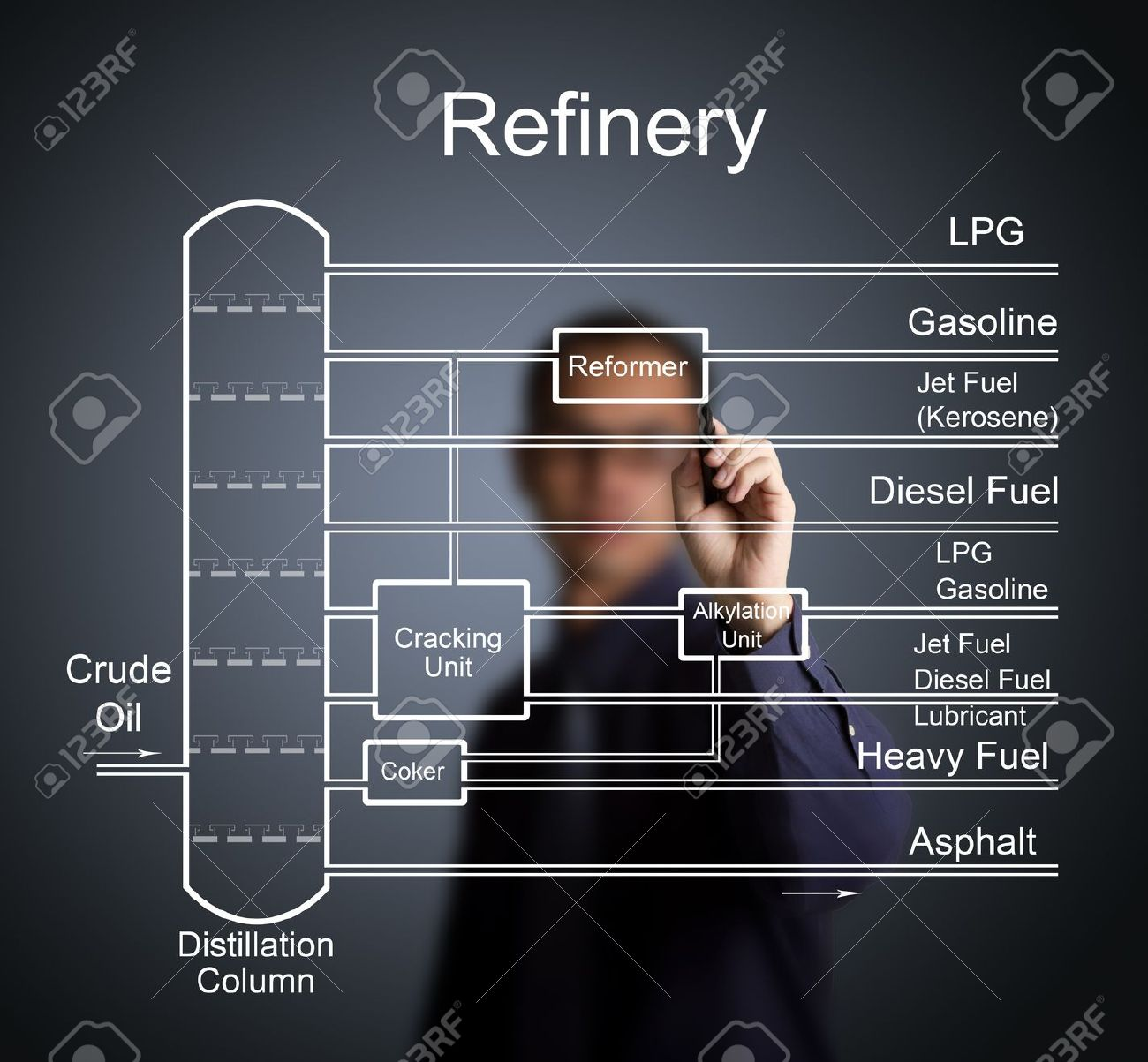 hight resolution of engineer darwing refinery of crude oil flow chart with many energy diagram of fuel to oil crude