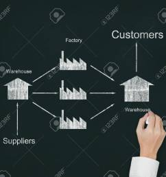 male hand drawing supply chain diagram from supplier to customer on chalkboard stock photo 13241670 [ 1300 x 1202 Pixel ]