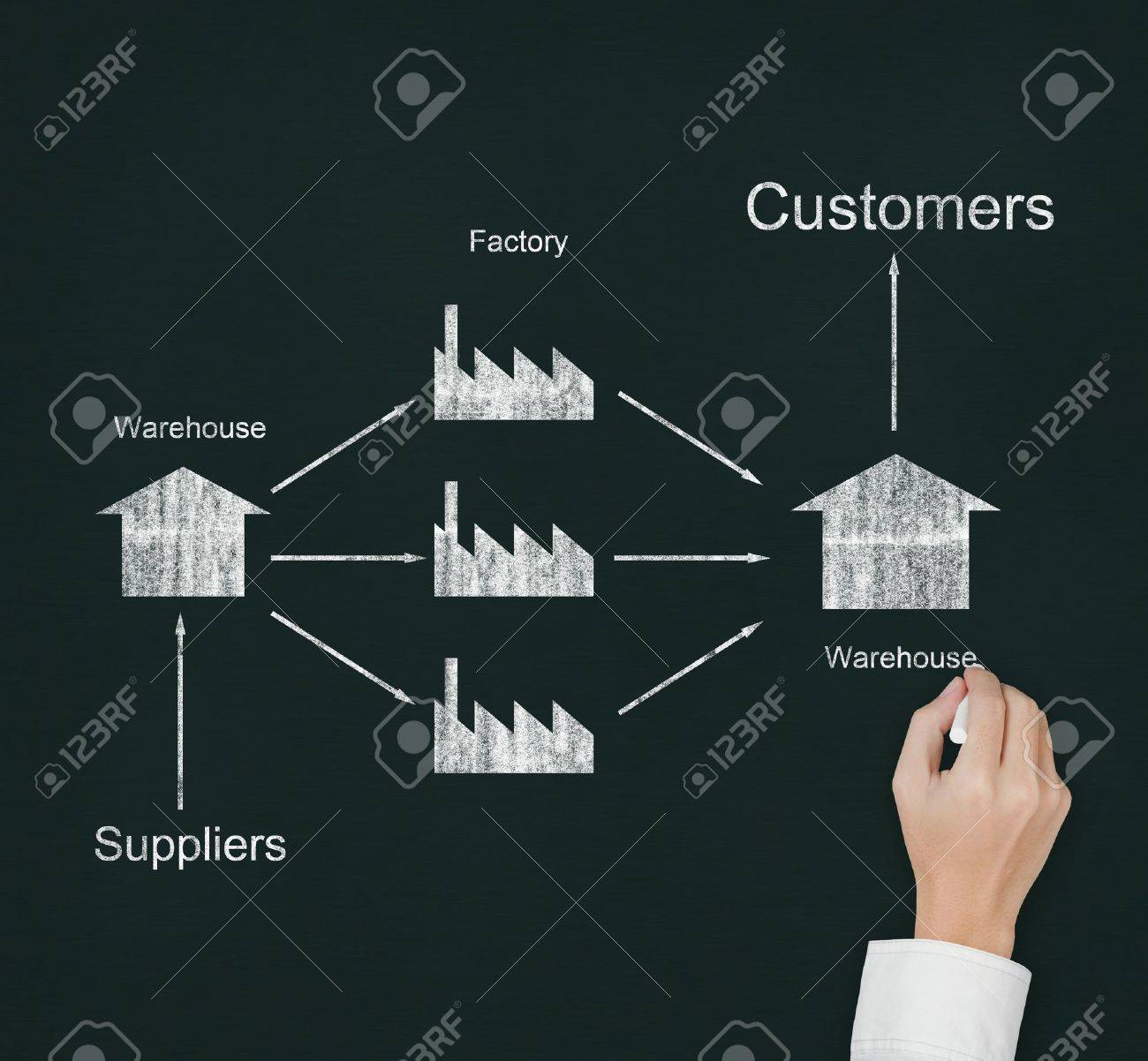 hight resolution of male hand drawing supply chain diagram from supplier to customer on chalkboard stock photo 13241670