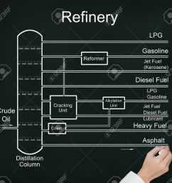 business hand drawing refinery of crude oil flow chart with many energy fuel product stock photo [ 1300 x 1202 Pixel ]