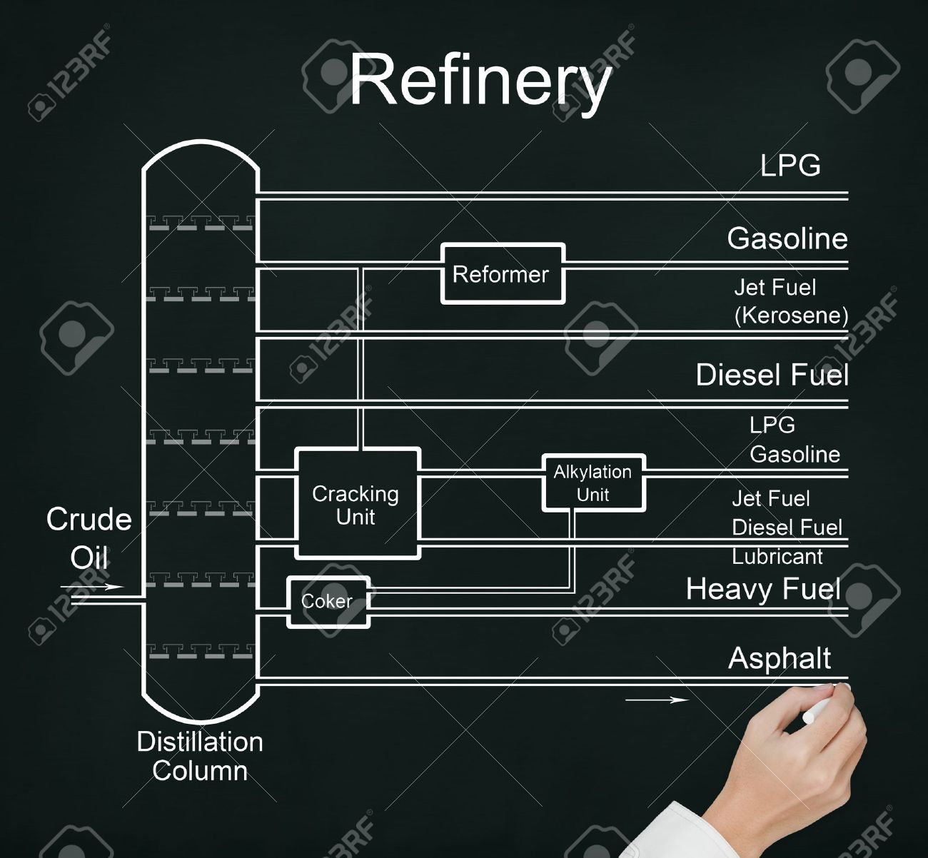 hight resolution of business hand drawing refinery of crude oil flow chart with many energy fuel product stock photo