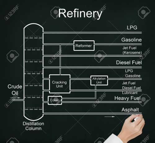 small resolution of business hand drawing refinery of crude oil flow chart with many energy fuel product stock photo
