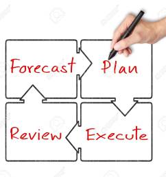business hand writing diagram of business improvement circle forecast plan review execute stock [ 1300 x 1202 Pixel ]