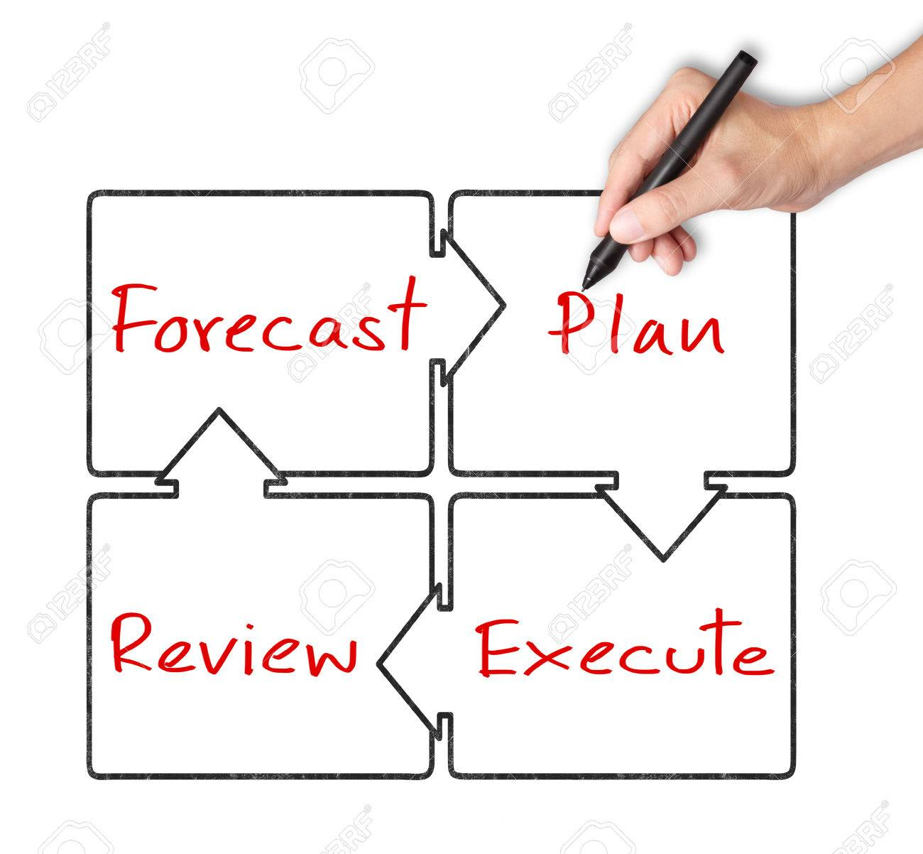 hight resolution of business hand writing diagram of business improvement circle forecast plan review execute stock