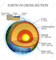 the structure of the earth in a cross section the layers of the core  [ 1300 x 1300 Pixel ]