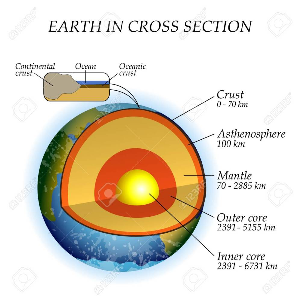 medium resolution of the structure of the earth in a cross section the layers of the core