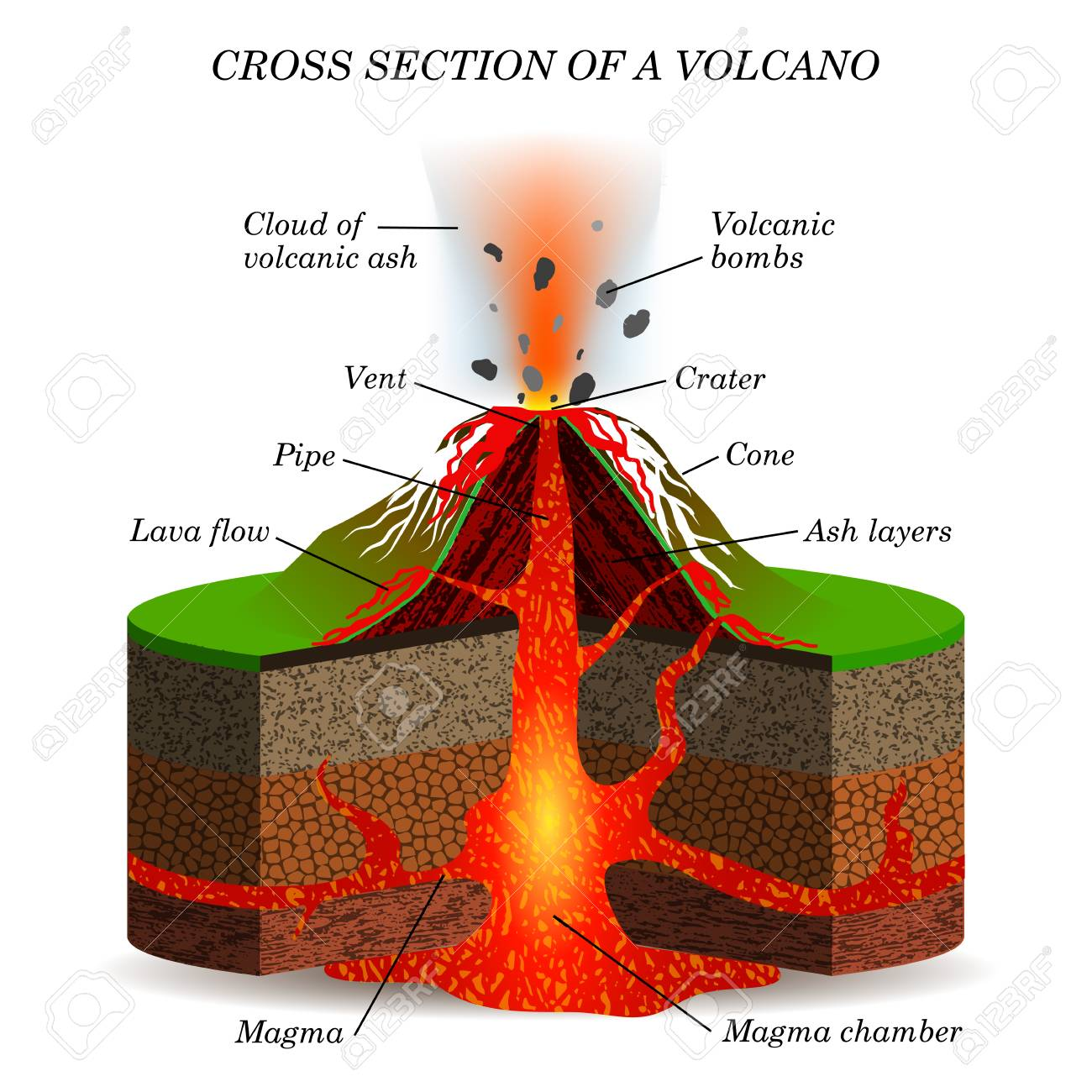 volcano diagram pipe sps audiovox wiring schematic library igneous eruption in the cross section education scientific