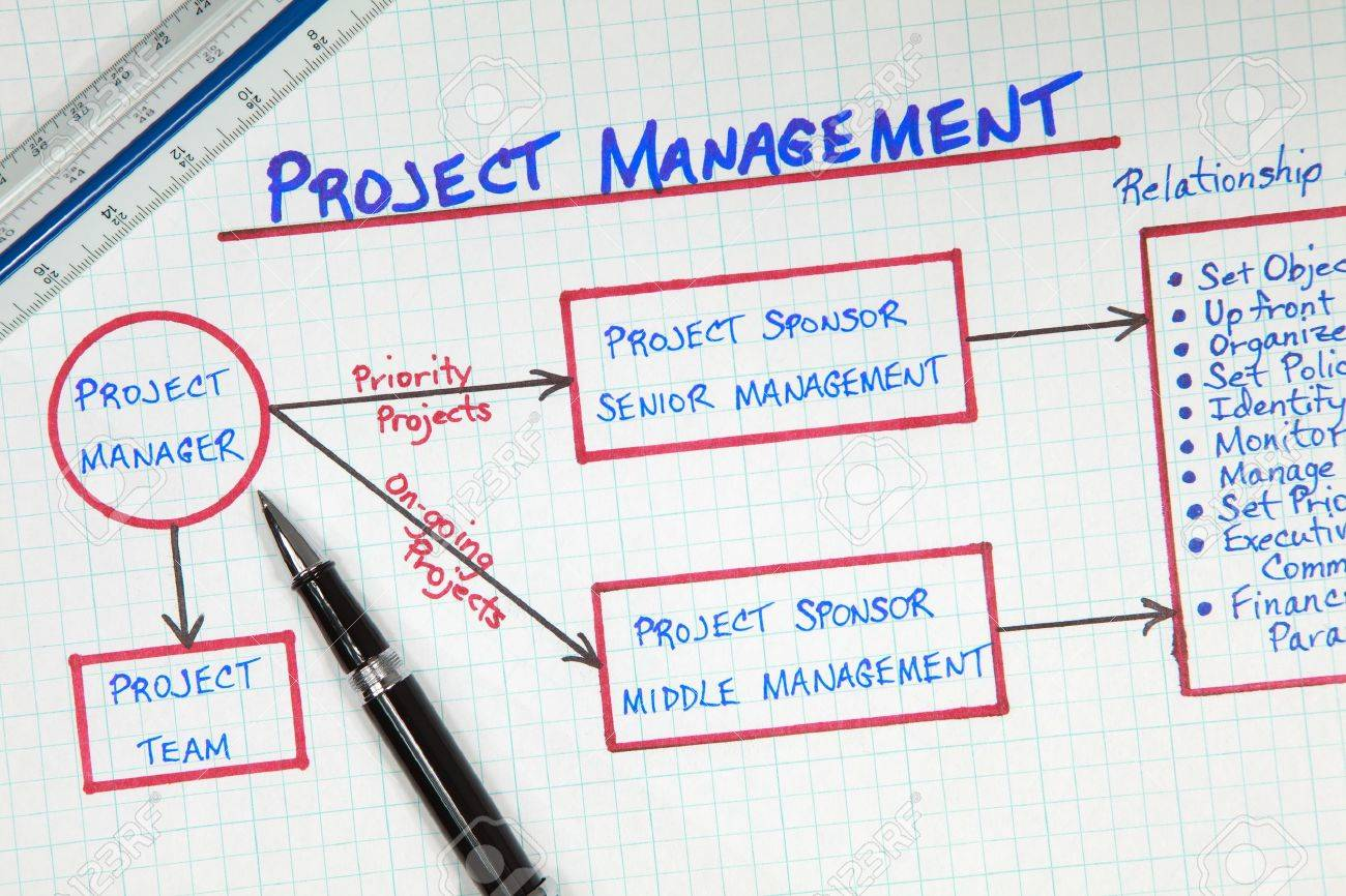 hight resolution of business project management process flow diagram stock photo 7890258