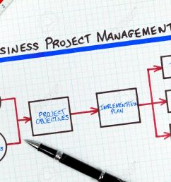 business project management process flow diagram stock photo 7890238 [ 1300 x 866 Pixel ]