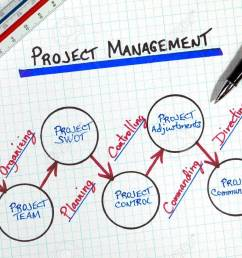 business project management process flow diagram stock photo 7890254 [ 1300 x 845 Pixel ]