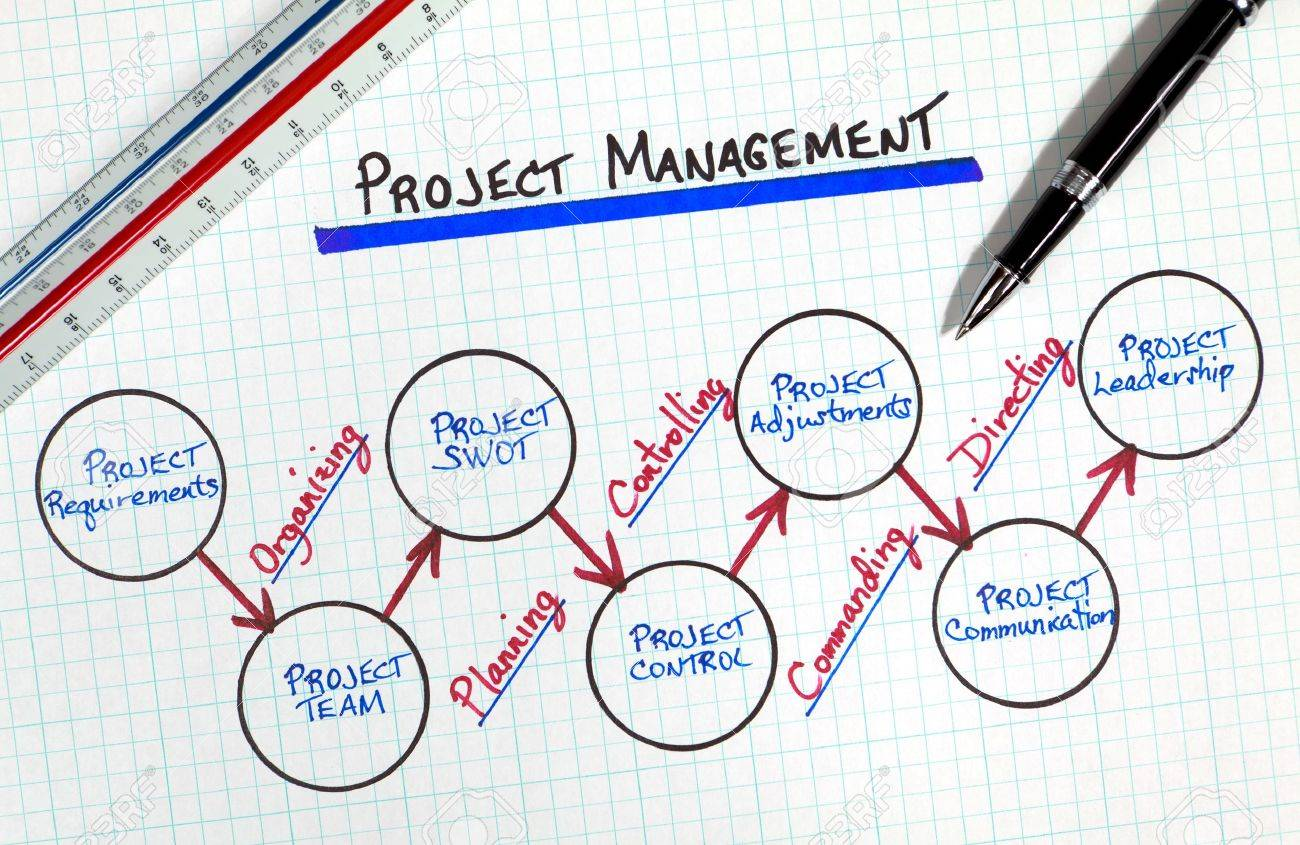 hight resolution of business project management process flow diagram stock photo 7890254
