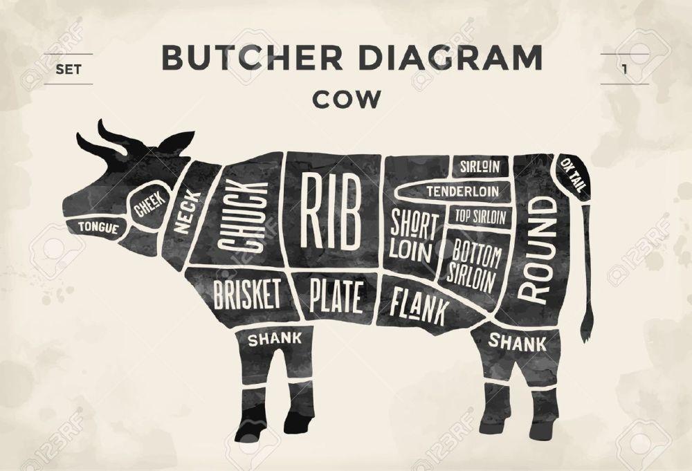 medium resolution of cut of beef set poster butcher diagram cow vintage typographic beef diagram butcher