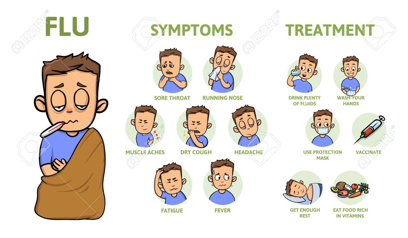 Cold And Flu Symptoms And Prevention. Signs, Symptoms, And ...
