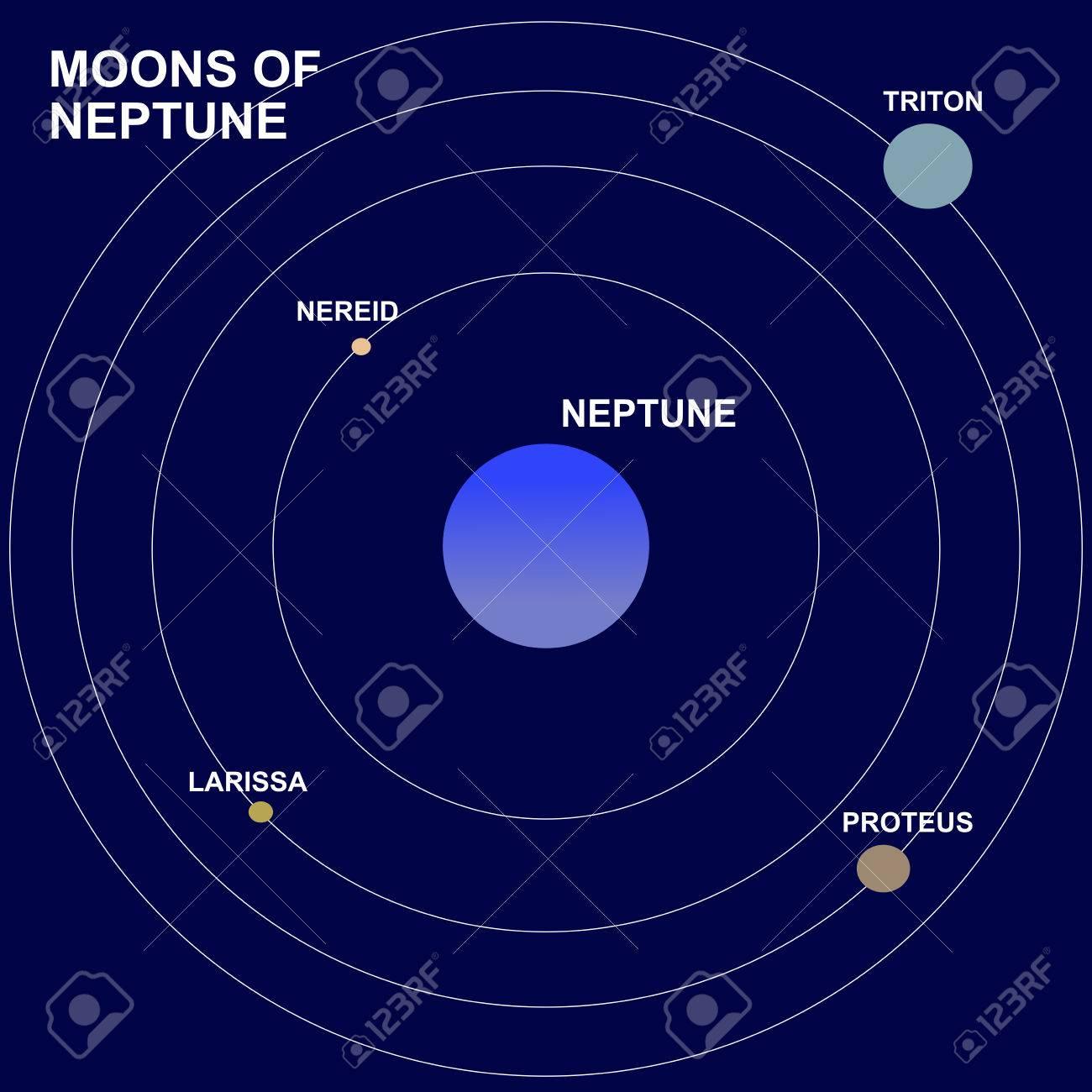 hight resolution of moons or satellites of neptune planet triton proteus larissa and nereid stock
