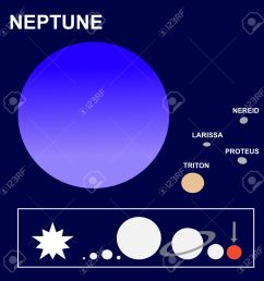 neptune the eighth planet of the solar system and its satellites or moons proteus  [ 1300 x 1300 Pixel ]