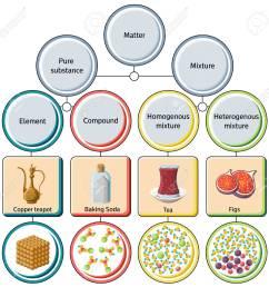 pure substances and mixtures diagram stock vector 84555380 [ 1300 x 1300 Pixel ]