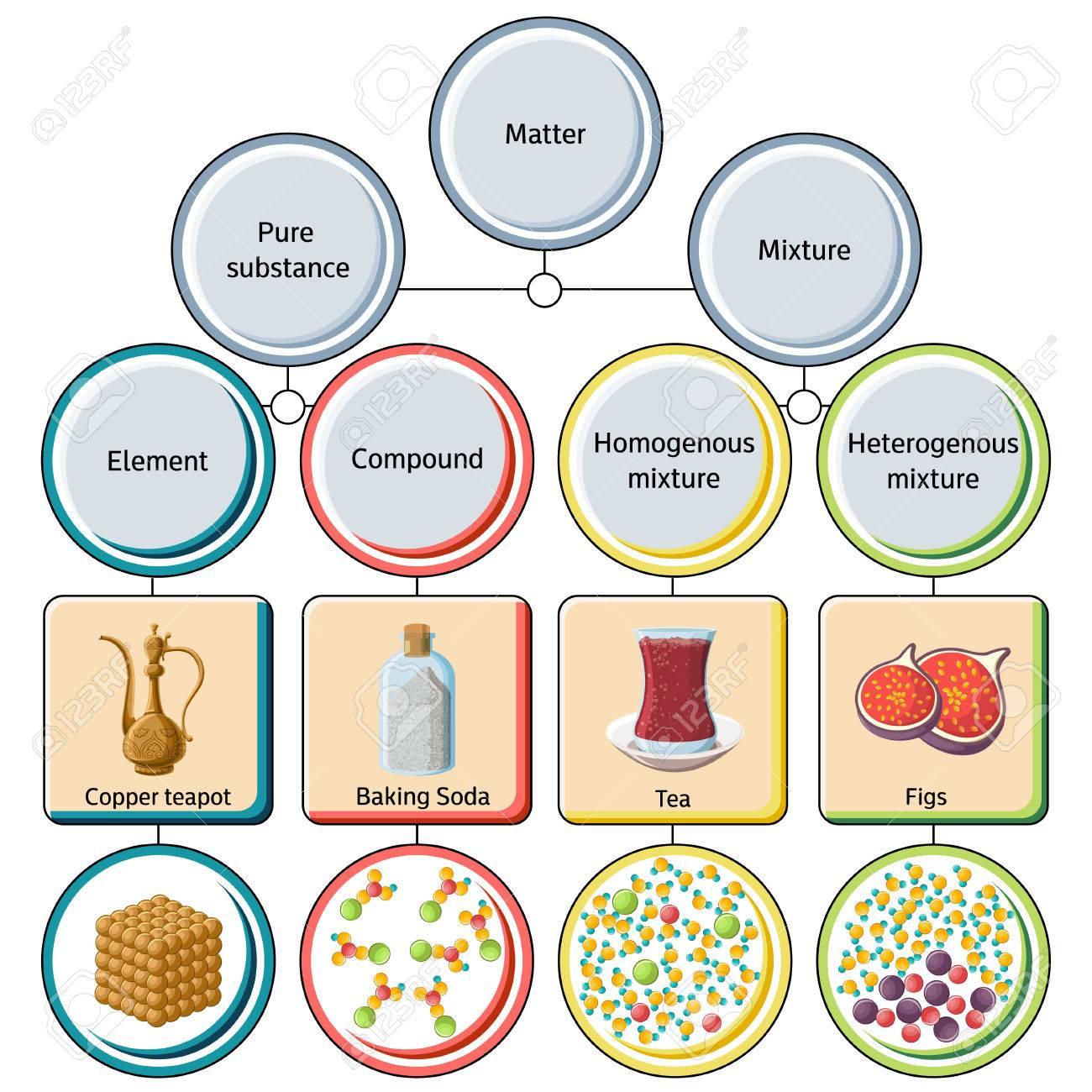hight resolution of pure substances and mixtures diagram stock vector 84555380