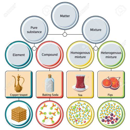 small resolution of pure substances and mixtures diagram stock vector 84555380