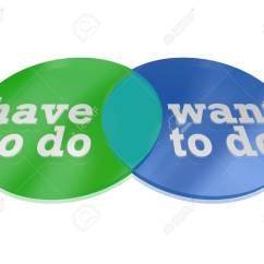 Needs And Wants Venn Diagram Fan Relay Wiring Hvac Two Circles Intersect Overlap To Create A Comparing Stock Photo The Things You Want Do Versus Need Showing Areas