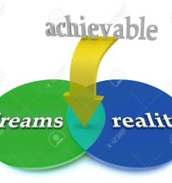 a venn diagram showing dreams overlapping with reality to illustrate achivable and possible opportunity stock photo [ 1300 x 1111 Pixel ]