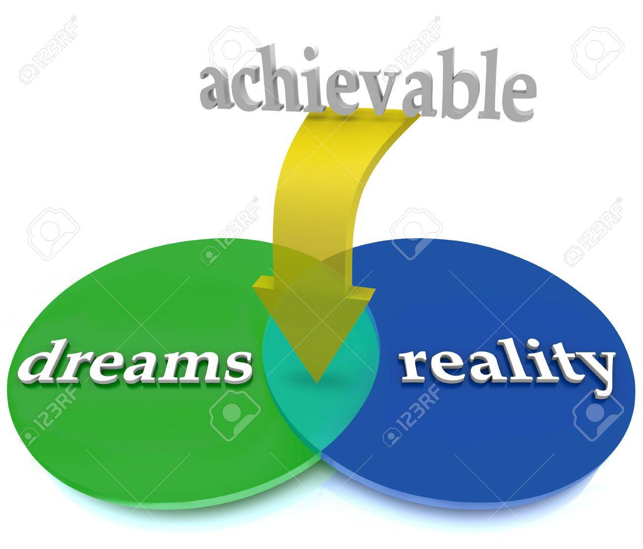 hight resolution of a venn diagram showing dreams overlapping with reality to illustrate achivable and possible opportunity stock photo