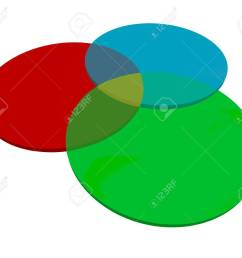 stock photo three or 3 venn diagram overlapping circles to illustrate shared or common qualities characteristics qualities or agreed upon elements [ 1300 x 1120 Pixel ]