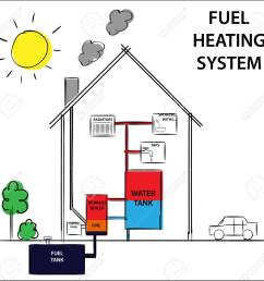 gas or fuel home heating and cooling system diagram drawing illustration stock vector  [ 1300 x 1257 Pixel ]