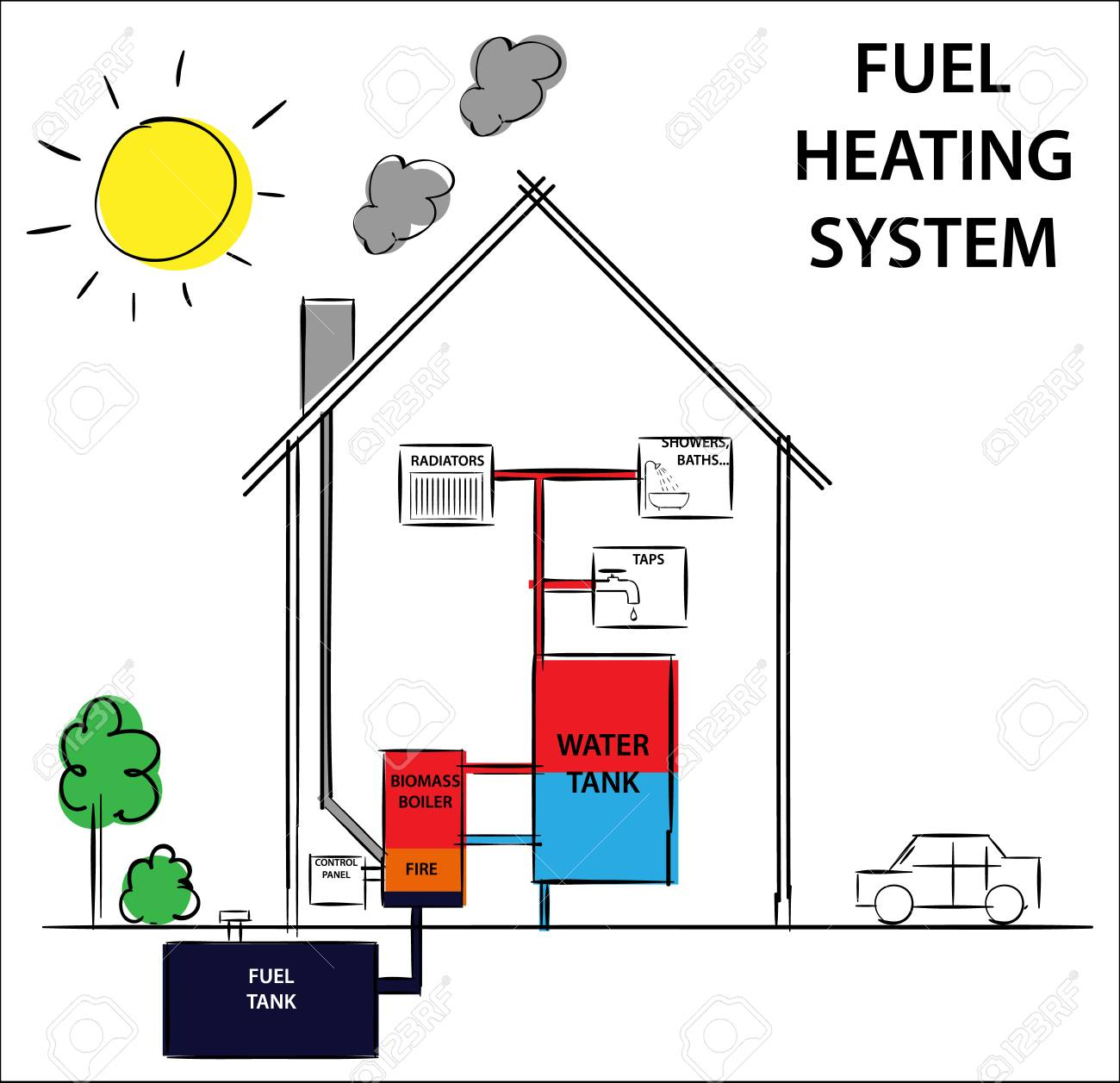 hight resolution of gas or fuel home heating and cooling system diagram drawing illustration stock vector