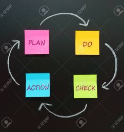 pdca circle plan do check action four steps management method [ 1300 x 1300 Pixel ]