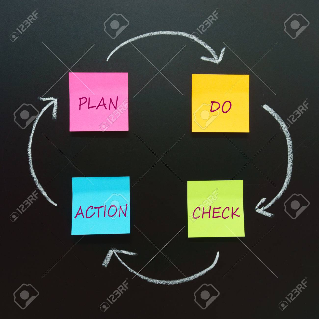 hight resolution of pdca circle plan do check action four steps management method