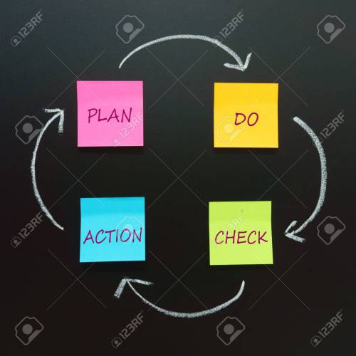small resolution of pdca circle plan do check action four steps management method