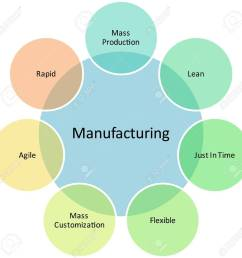 illustration manufacturing management business strategy concept diagram illustration [ 1300 x 1276 Pixel ]