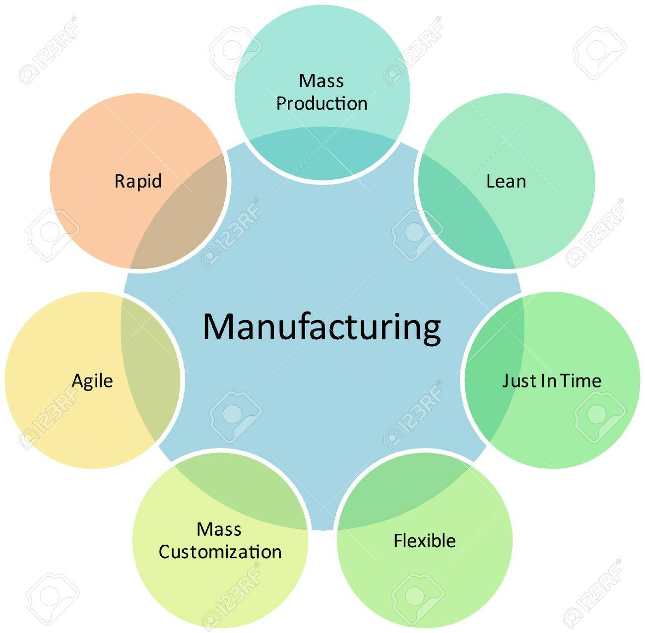 hight resolution of illustration manufacturing management business strategy concept diagram illustration