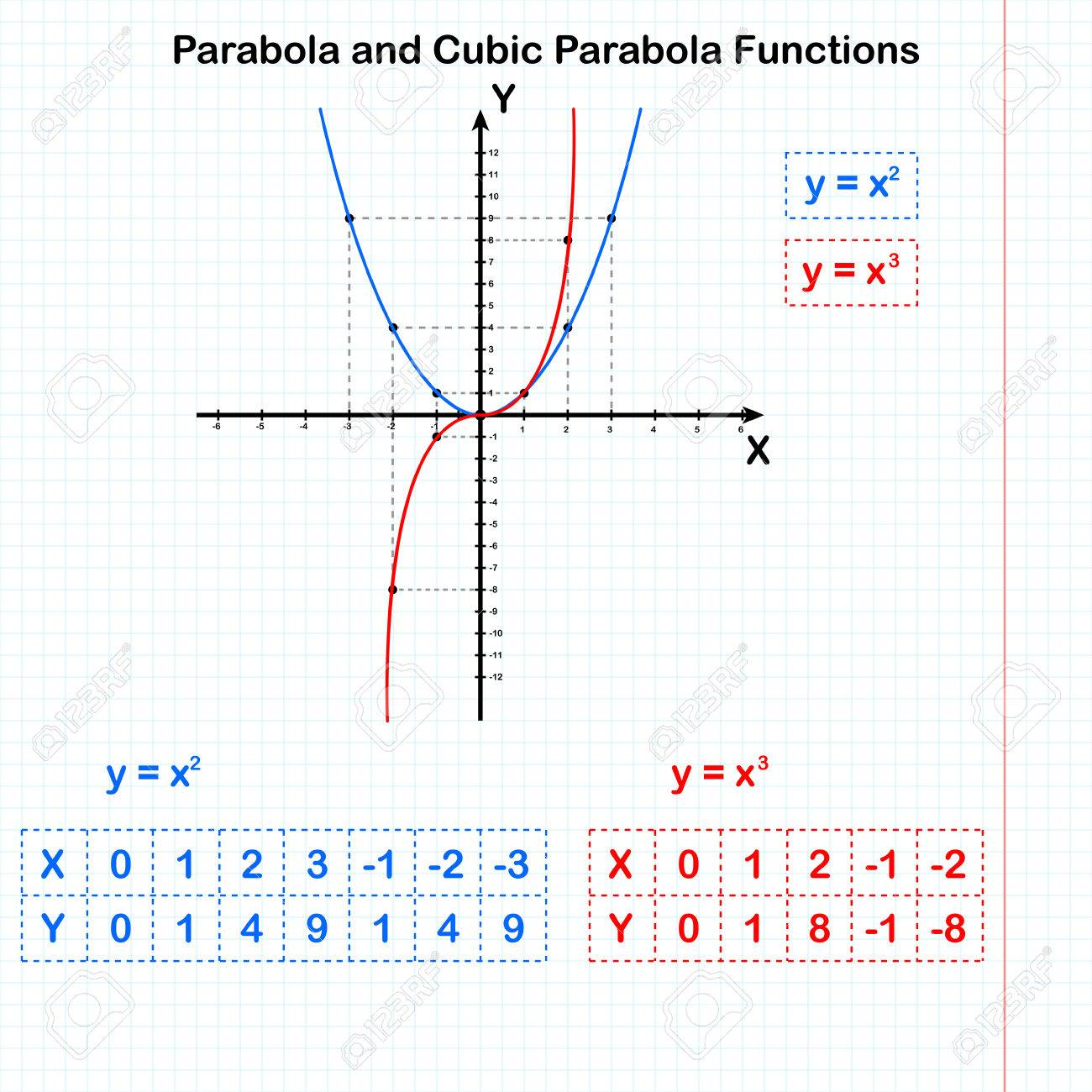 functions of quadratic and