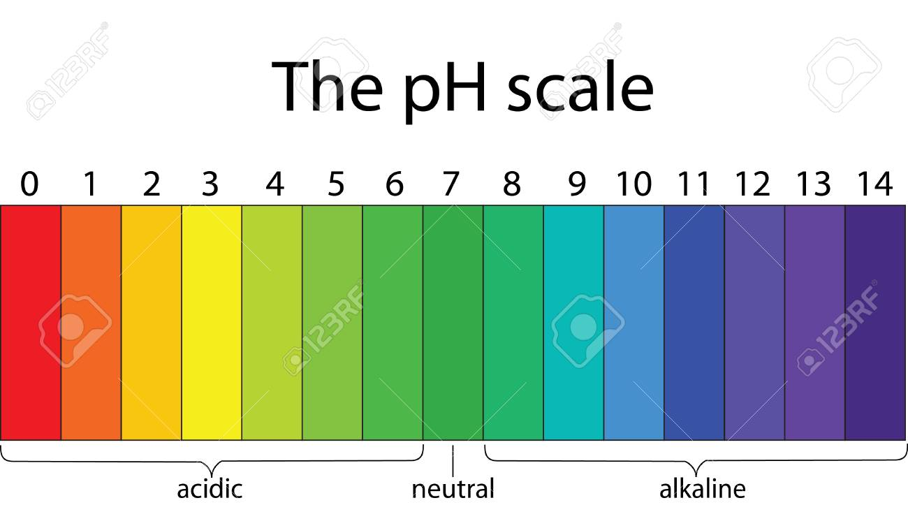 hight resolution of ph scale