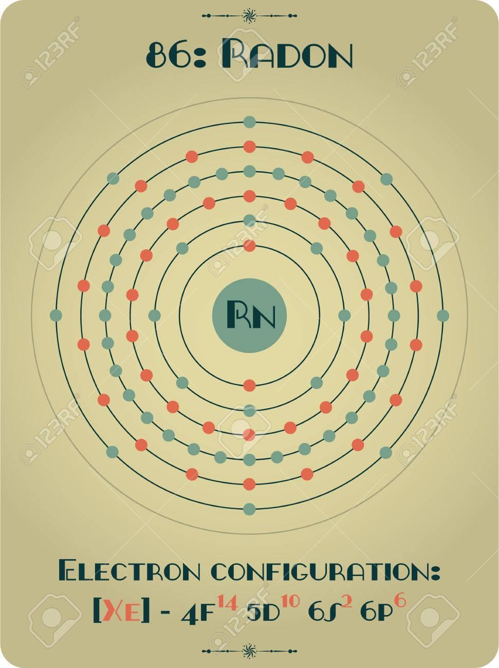 Radon Electron Configuration 66559 | GCONSULTING