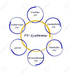 stock photo tv systems [ 1278 x 1300 Pixel ]