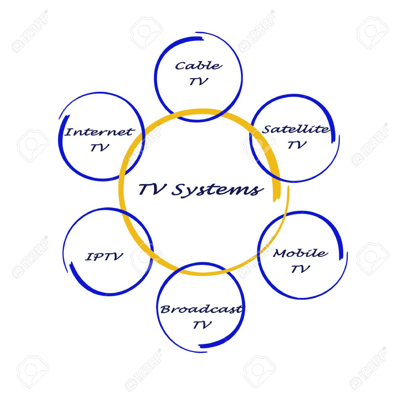 hight resolution of stock photo tv systems