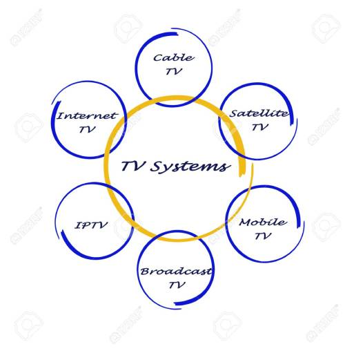 small resolution of stock photo tv systems