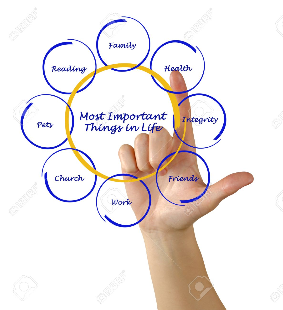 hight resolution of diagram of most important things in life stock photo 27414462