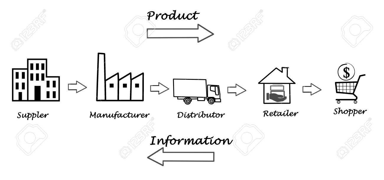 hight resolution of supply chain diagram