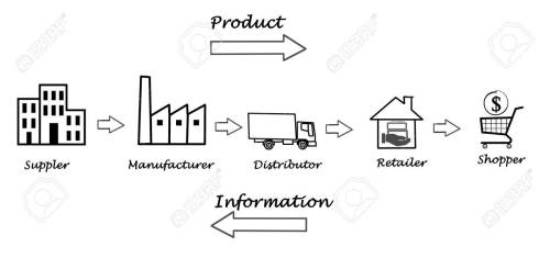 small resolution of supply chain diagram